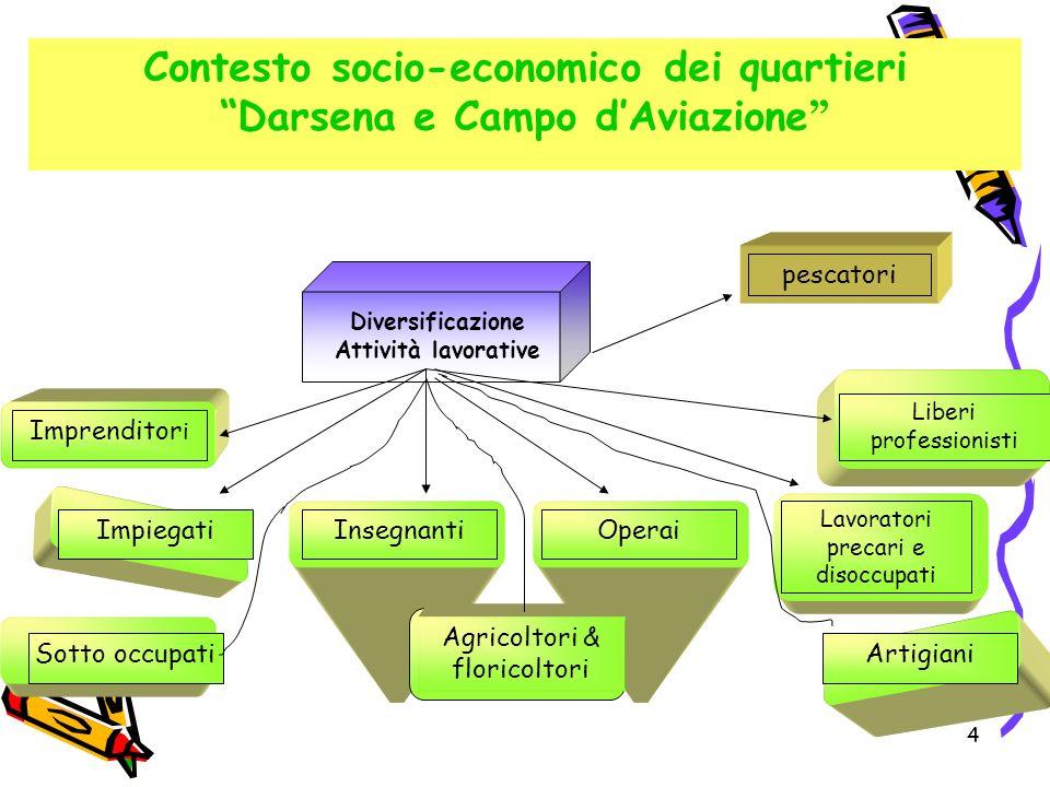 Contesto socio-economico dei quartieri Darsena e Campo d'Aviazione