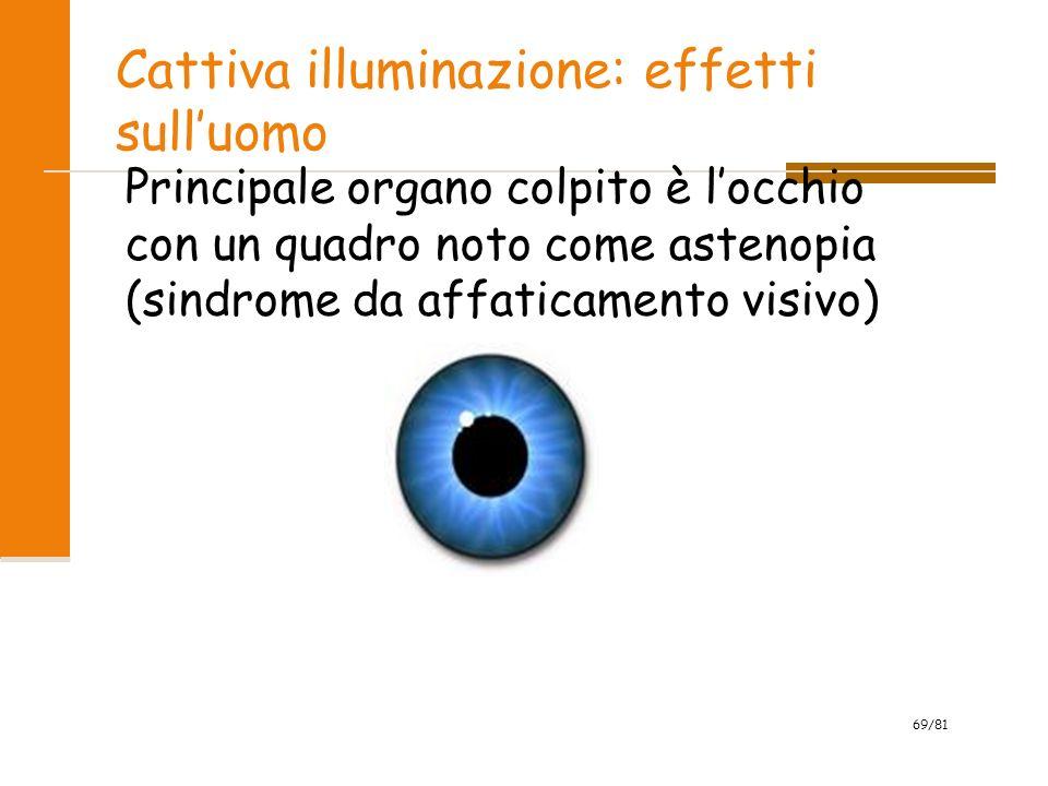 Cattiva illuminazione: effetti sull'uomo