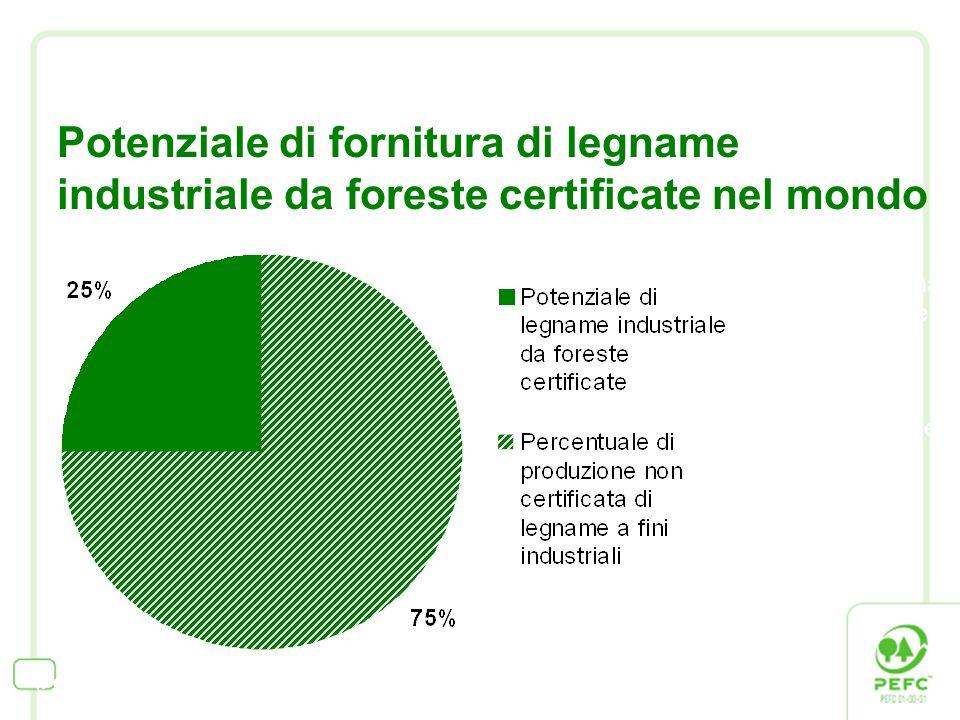 Potenziale di fornitura di legname industriale da foreste certificate nel mondo