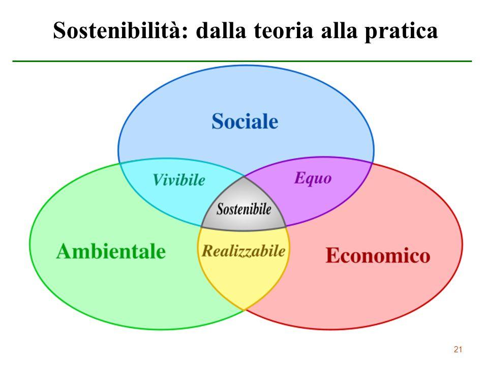 Sostenibilità: dalla teoria alla pratica