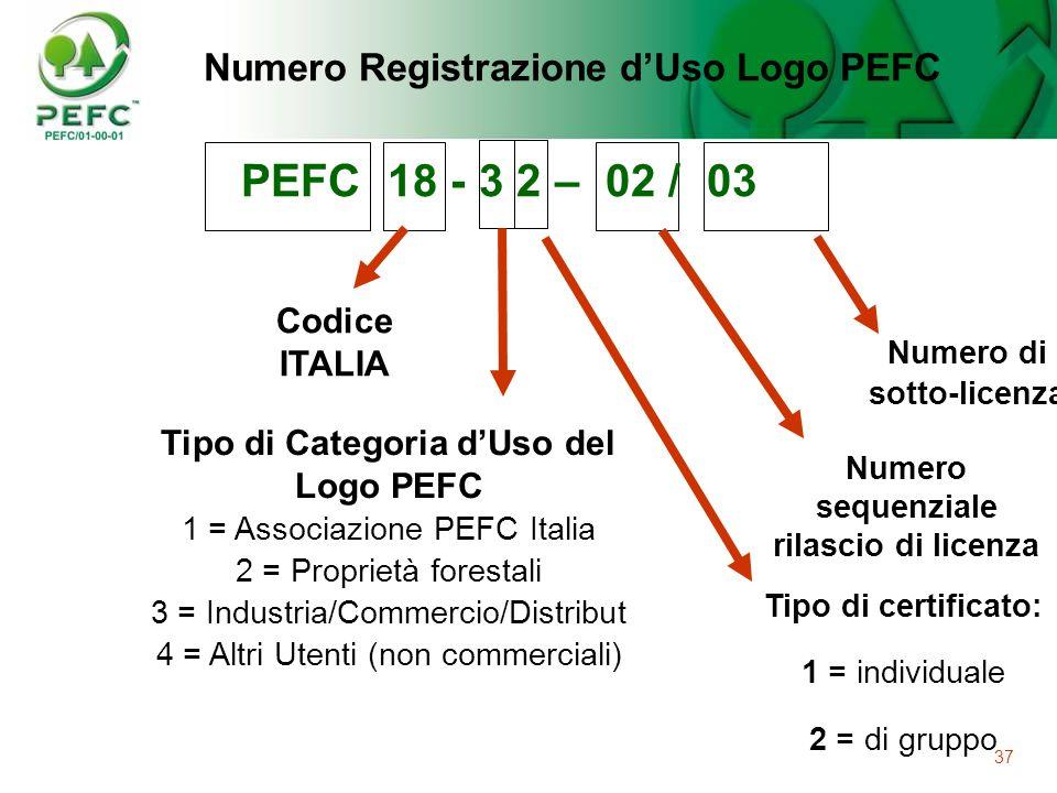 PEFC 18 - 3 2 – 02 / 03 Numero Registrazione d'Uso Logo PEFC