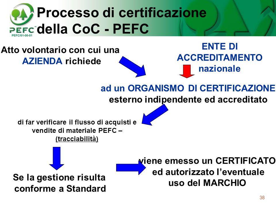 Processo di certificazione della CoC - PEFC