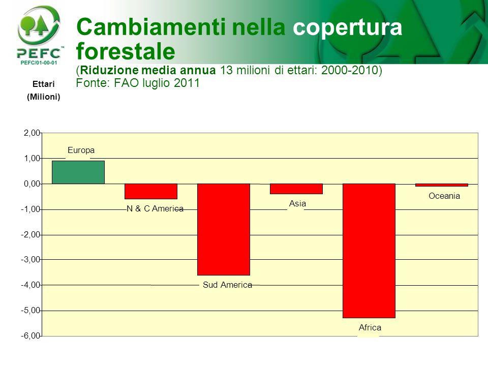 Cambiamenti nella copertura forestale (Riduzione media annua 13 milioni di ettari: 2000-2010) Fonte: FAO luglio 2011