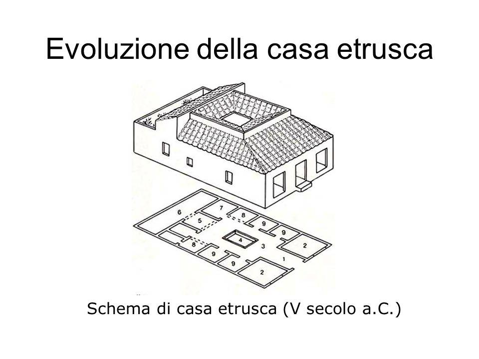 Evoluzione della casa etrusca