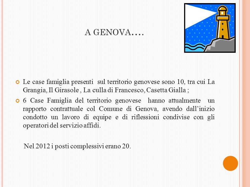 A GENOVA…. Le case famiglia presenti sul territorio genovese sono 10, tra cui La Grangia, Il Girasole , La culla di Francesco, Casetta Gialla ;