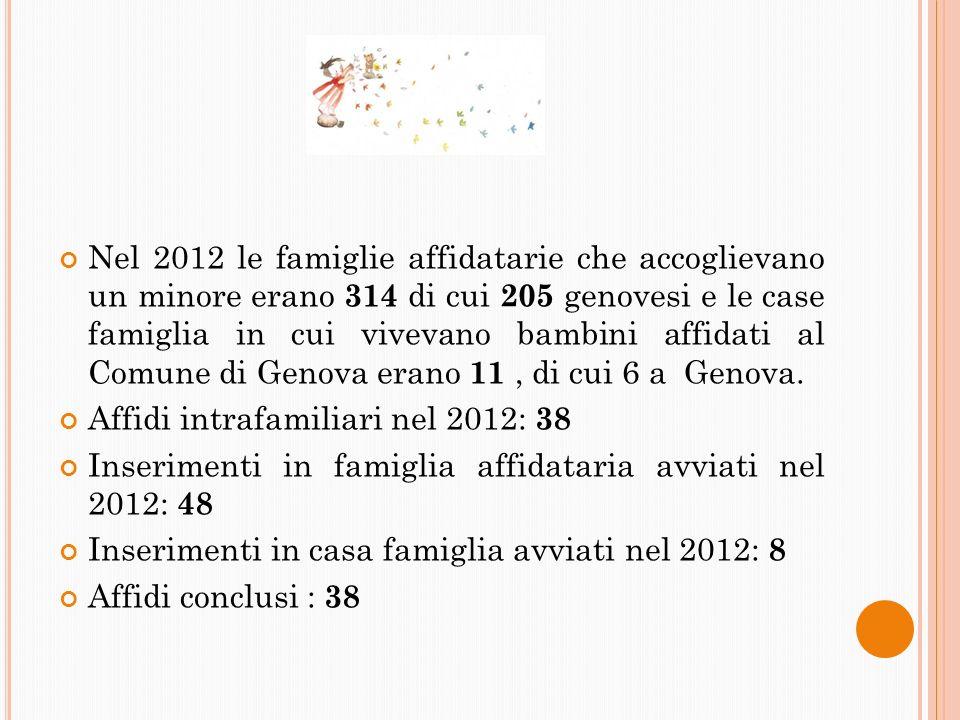 Nel 2012 le famiglie affidatarie che accoglievano un minore erano 314 di cui 205 genovesi e le case famiglia in cui vivevano bambini affidati al Comune di Genova erano 11 , di cui 6 a Genova.