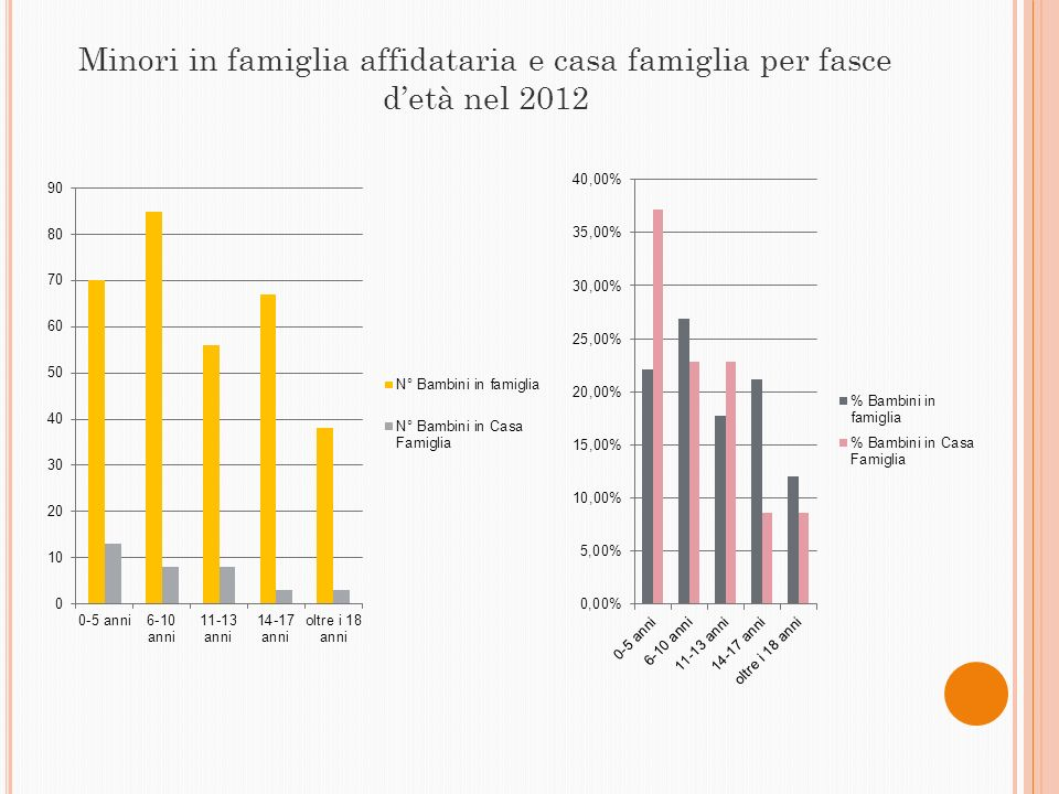 Minori in famiglia affidataria e casa famiglia per fasce d'età nel 2012