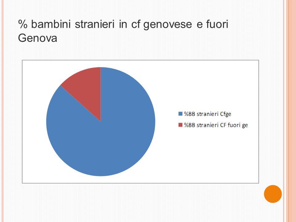 % bambini stranieri in cf genovese e fuori Genova