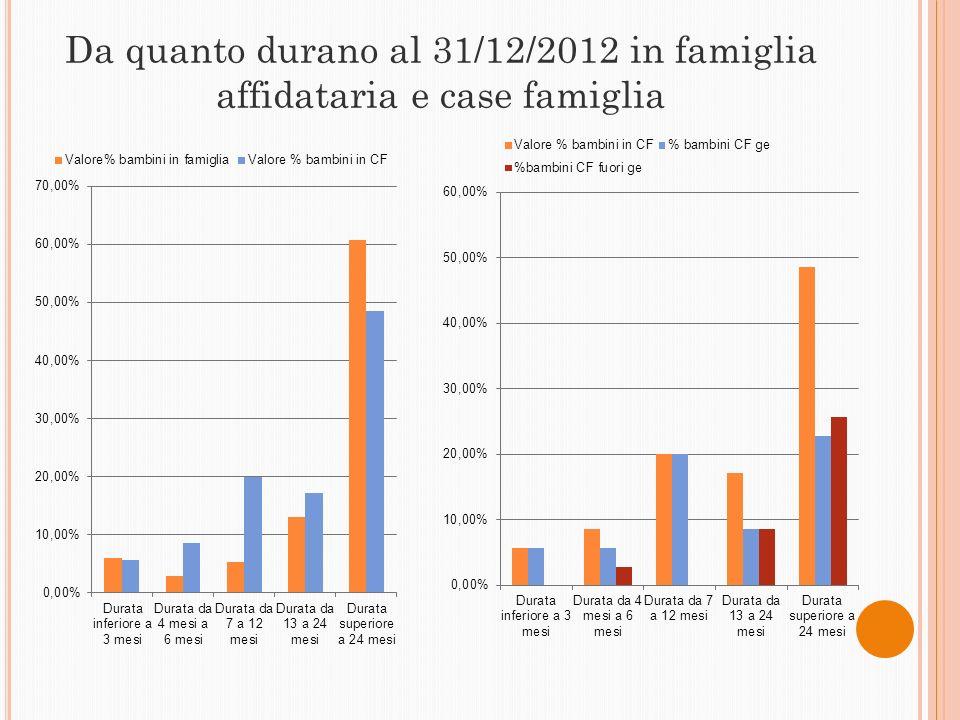 Da quanto durano al 31/12/2012 in famiglia affidataria e case famiglia