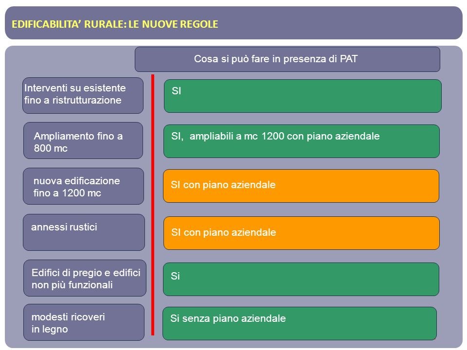 EDIFICABILITA' RURALE: LE NUOVE REGOLE