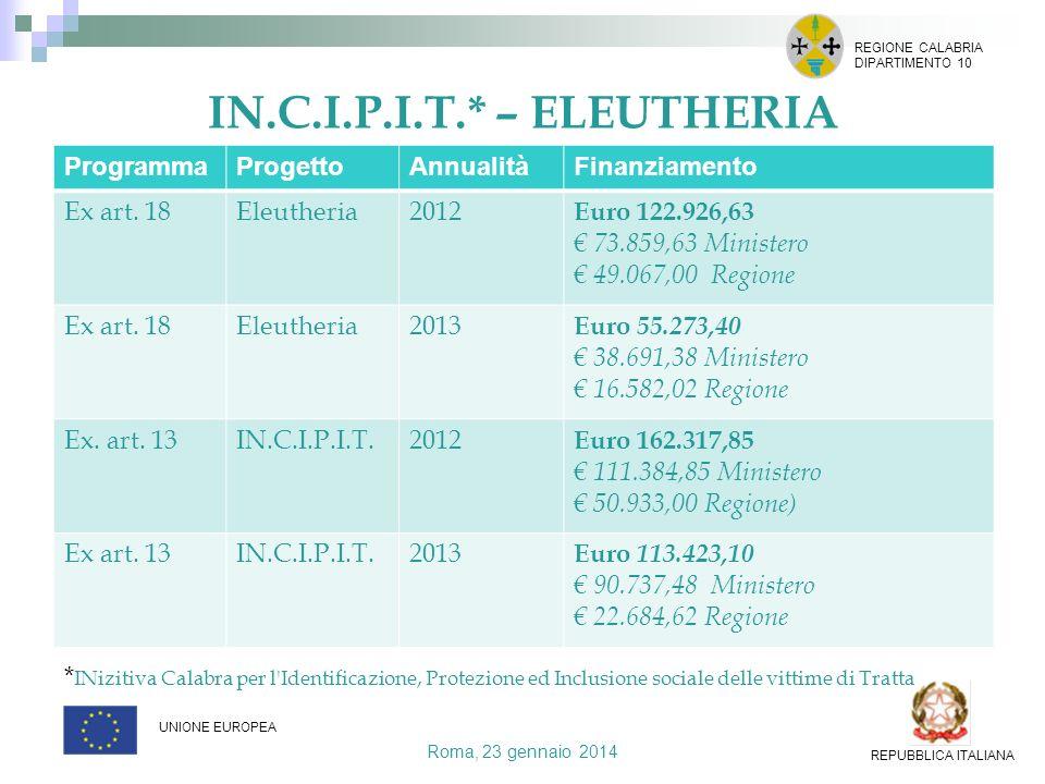 IN.C.I.P.I.T.* – ELEUTHERIA Programma Progetto Annualità Finanziamento
