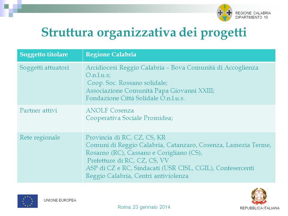 Struttura organizzativa dei progetti