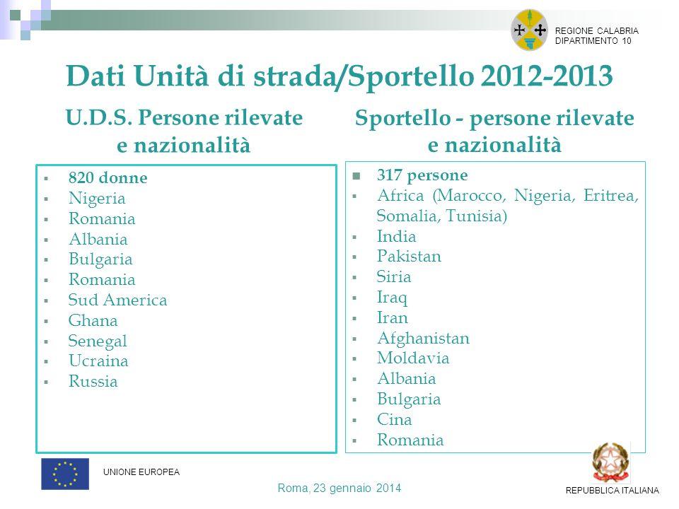 Dati Unità di strada/Sportello 2012-2013