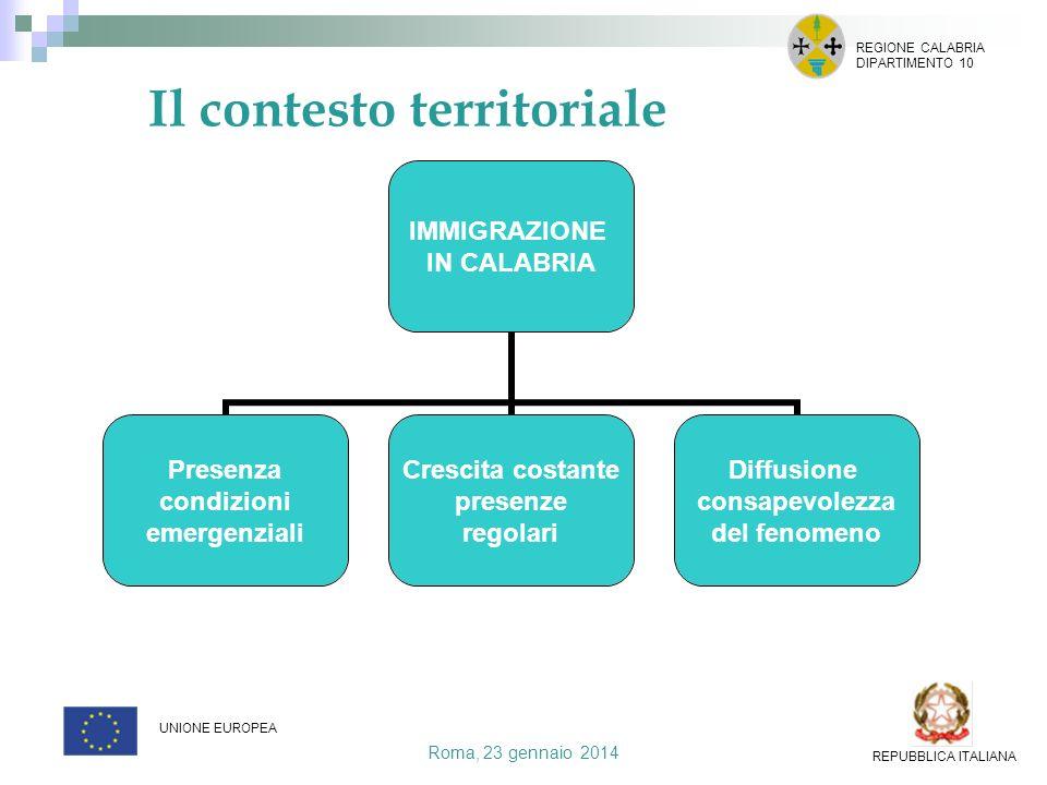 Il contesto territoriale