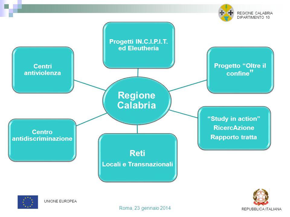 Regione Calabria Reti Progetti IN.C.I.P.I.T. ed Eleutheria