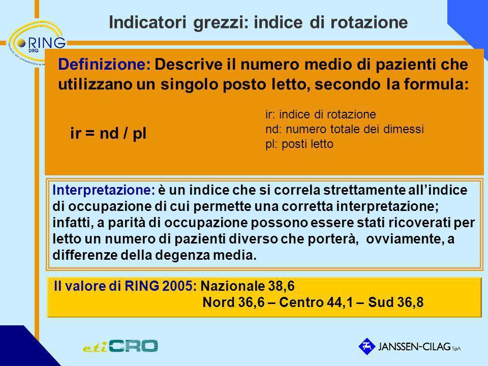 Indicatori grezzi: indice di rotazione