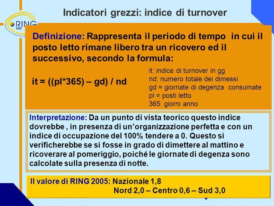 Indicatori grezzi: indice di turnover
