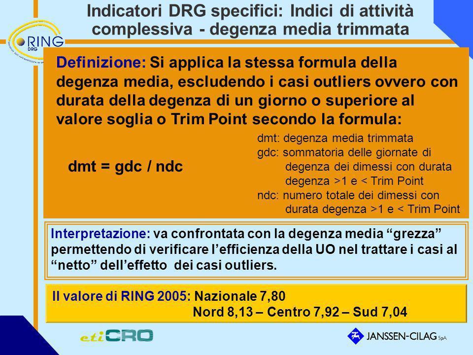 Indicatori DRG specifici: Indici di attività complessiva - degenza media trimmata