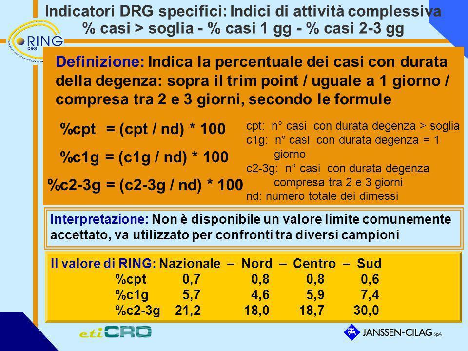 Indicatori DRG specifici: Indici di attività complessiva % casi > soglia - % casi 1 gg - % casi 2-3 gg