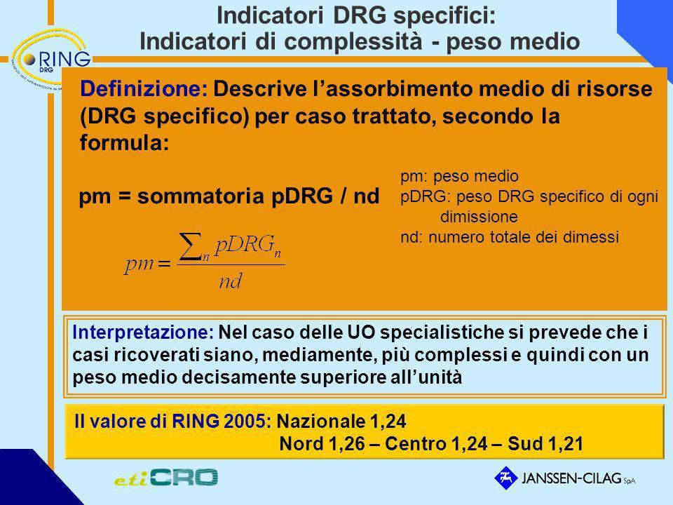 Indicatori DRG specifici: Indicatori di complessità - peso medio