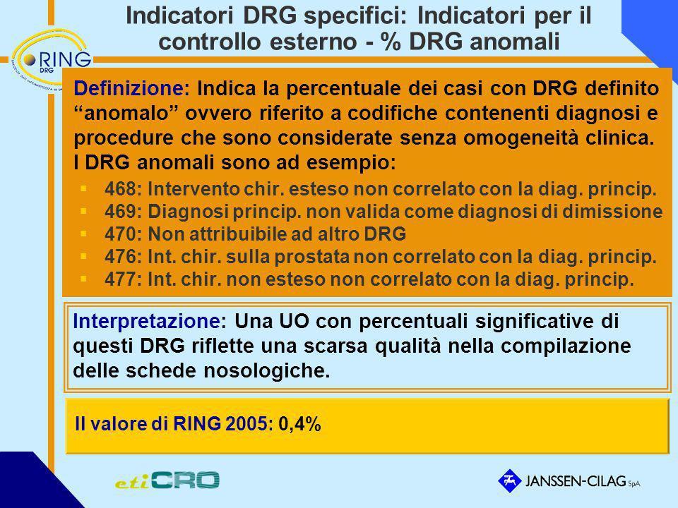 Indicatori DRG specifici: Indicatori per il controllo esterno - % DRG anomali
