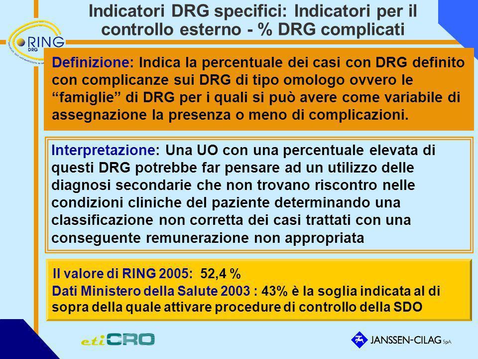 Indicatori DRG specifici: Indicatori per il controllo esterno - % DRG complicati