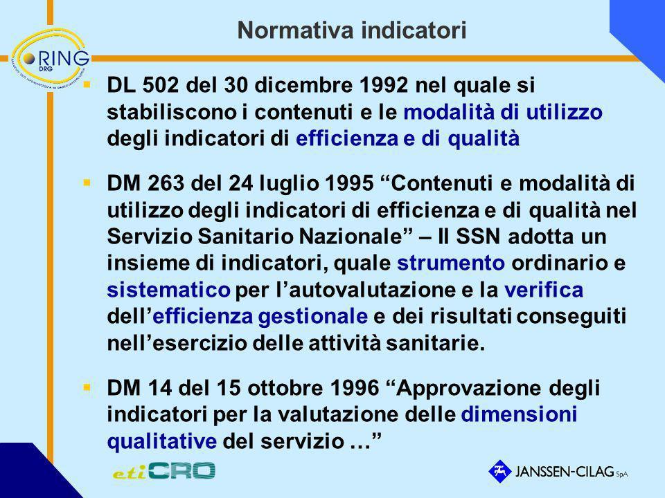 Normativa indicatori