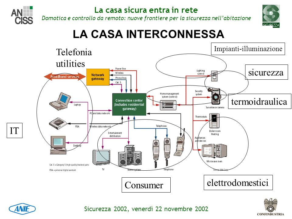 LA CASA INTERCONNESSA Telefonia utilities sicurezza termoidraulica IT