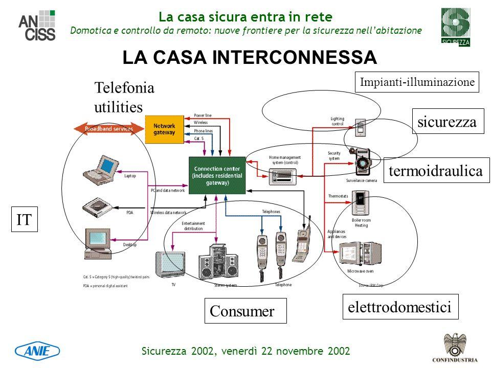 LA CASA INTERCONNESSA Telefonia utilities sicurezza termoidraulica IT