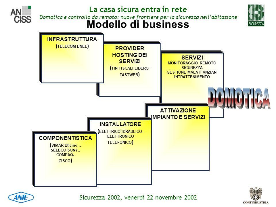 DOMOTICA Modello di business INFRASTRUTTURA (TELECOM-ENEL) PROVIDER