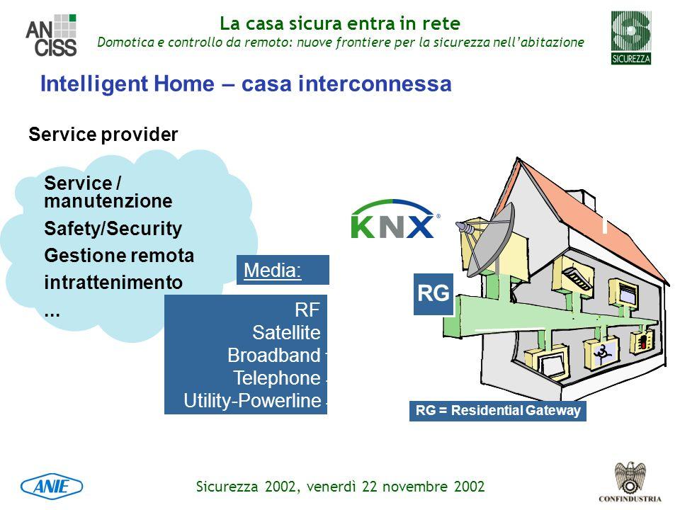 Intelligent Home – casa interconnessa