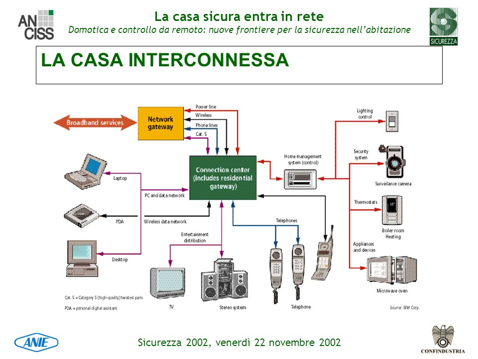 LA CASA INTERCONNESSA