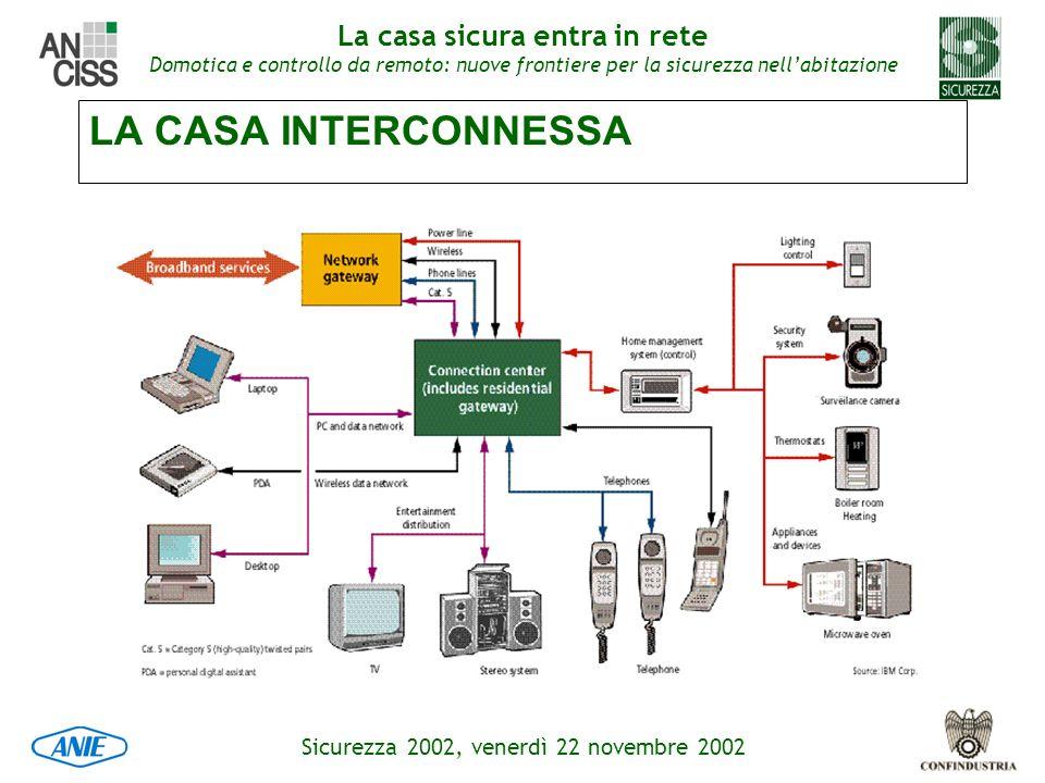 LA CASA INTERCONNESSA