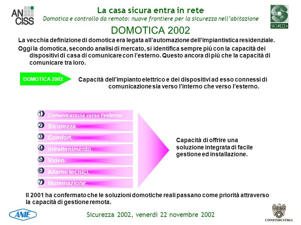 DOMOTICA 2002 La vecchia definizione di domotica era legata all'automazione dell'impiantistica residenziale.
