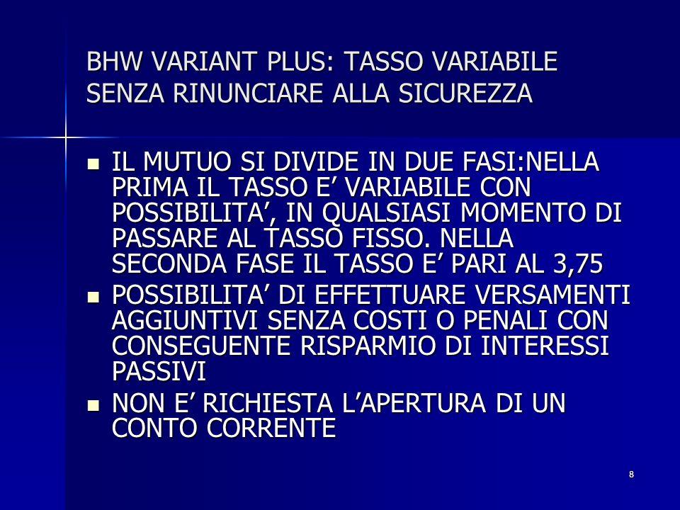 BHW VARIANT PLUS: TASSO VARIABILE SENZA RINUNCIARE ALLA SICUREZZA