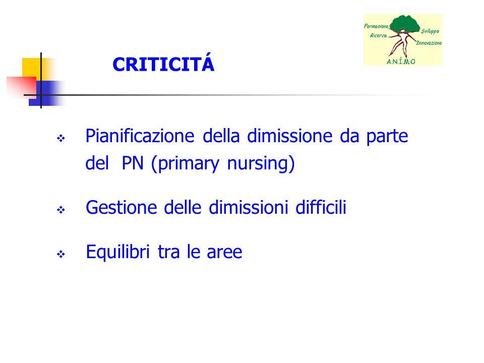 CRITICITÁ Pianificazione della dimissione da parte. del PN (primary nursing) Gestione delle dimissioni difficili.