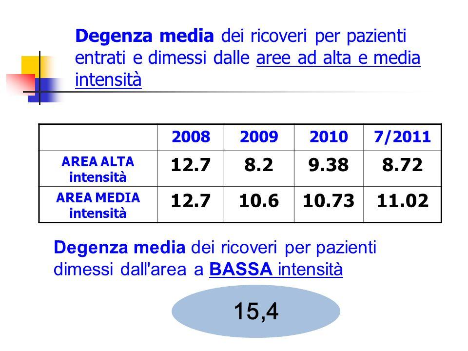 Degenza media dei ricoveri per pazienti entrati e dimessi dalle aree ad alta e media intensità