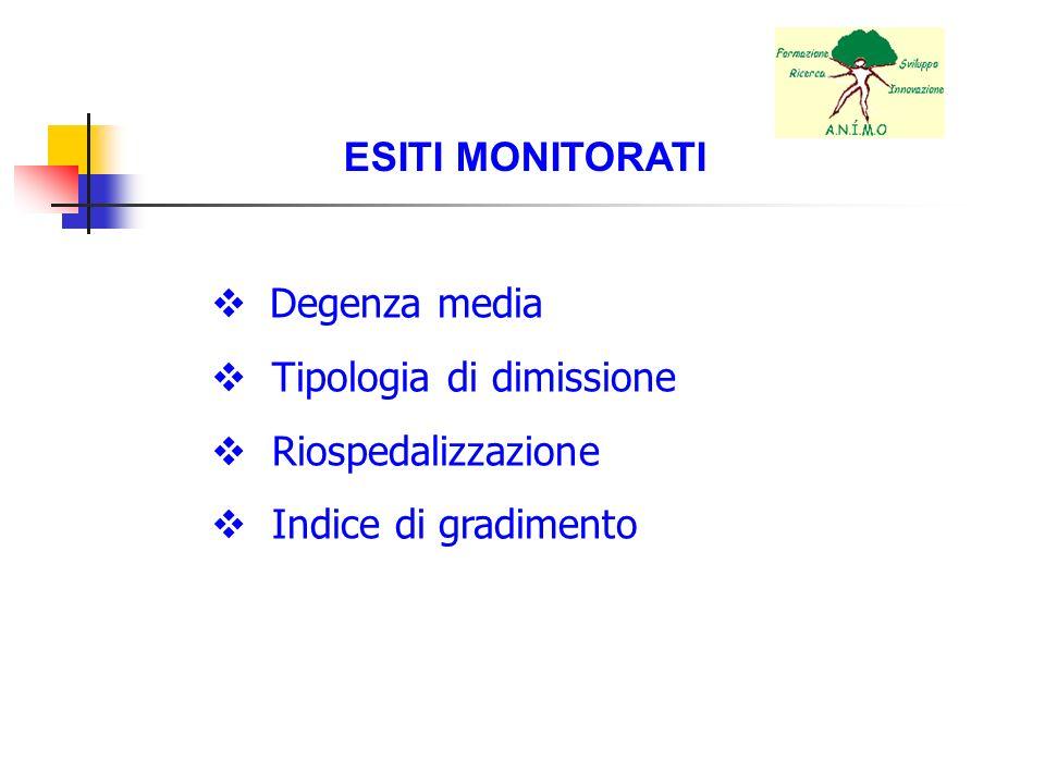 ESITI MONITORATI Degenza media Tipologia di dimissione Riospedalizzazione Indice di gradimento