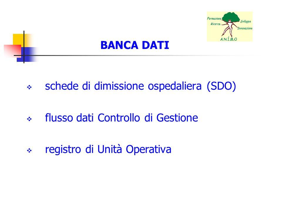 BANCA DATI schede di dimissione ospedaliera (SDO) flusso dati Controllo di Gestione.