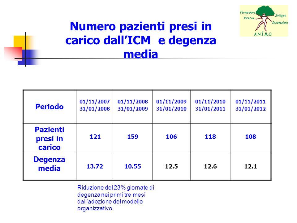 Numero pazienti presi in carico dall'ICM e degenza media