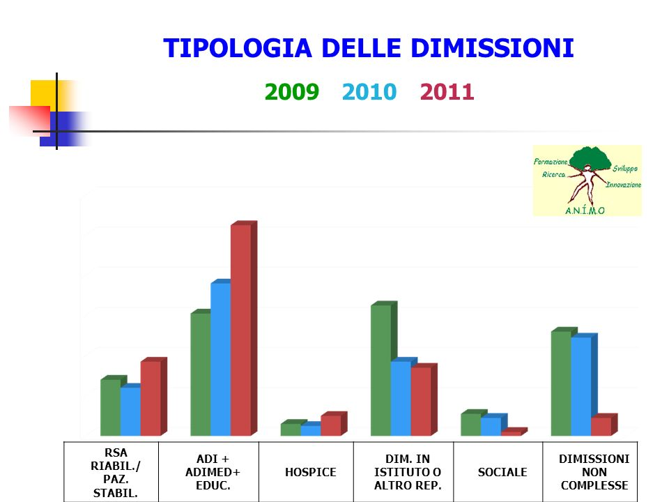 TIPOLOGIA DELLE DIMISSIONI 2009 2010 2011