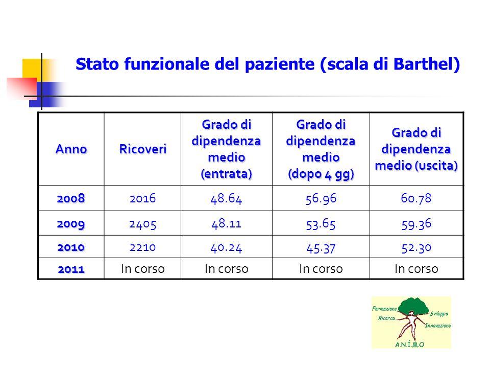 Stato funzionale del paziente (scala di Barthel)