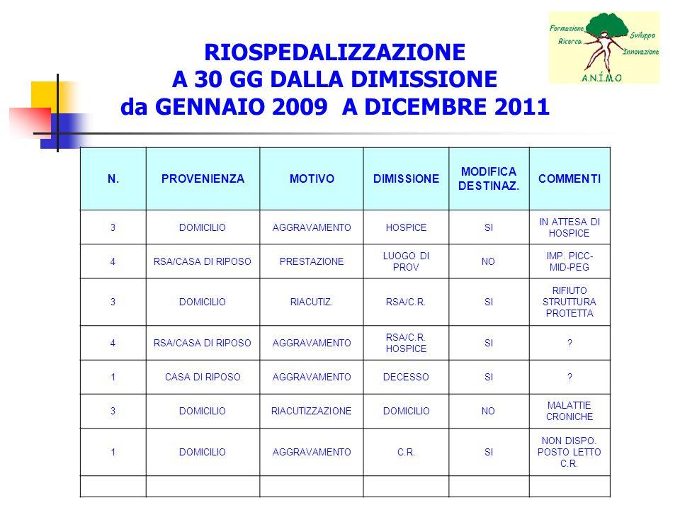 RIOSPEDALIZZAZIONE A 30 GG DALLA DIMISSIONE da GENNAIO 2009 A DICEMBRE 2011