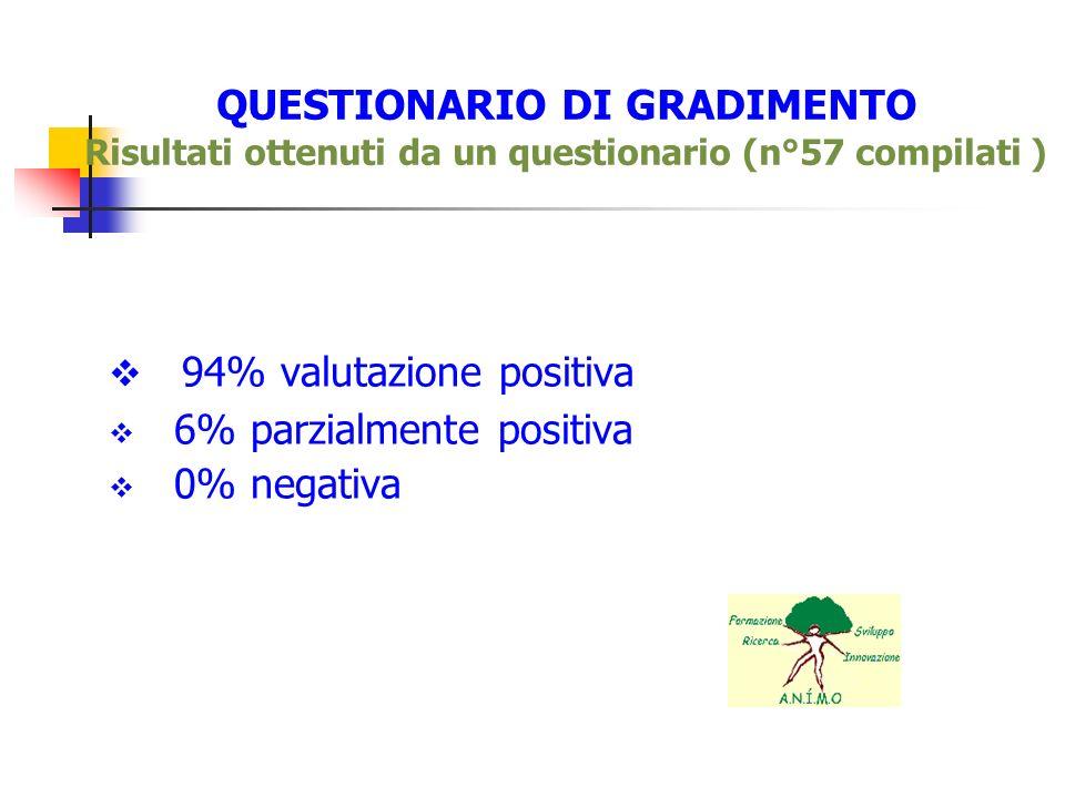 94% valutazione positiva