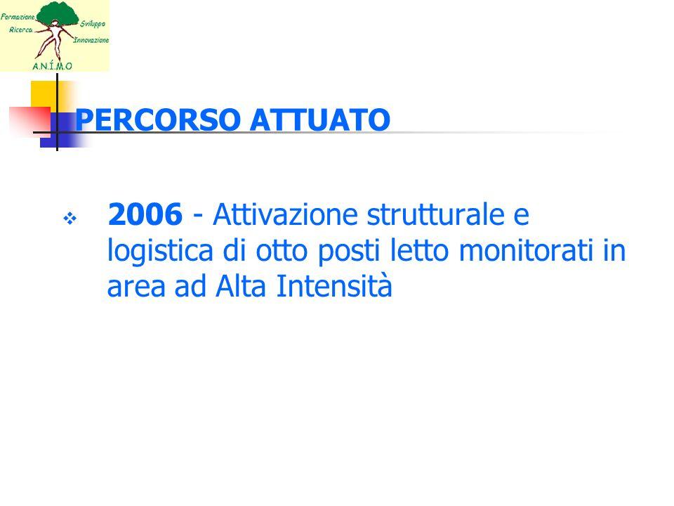 PERCORSO ATTUATO 2006 - Attivazione strutturale e logistica di otto posti letto monitorati in area ad Alta Intensità.