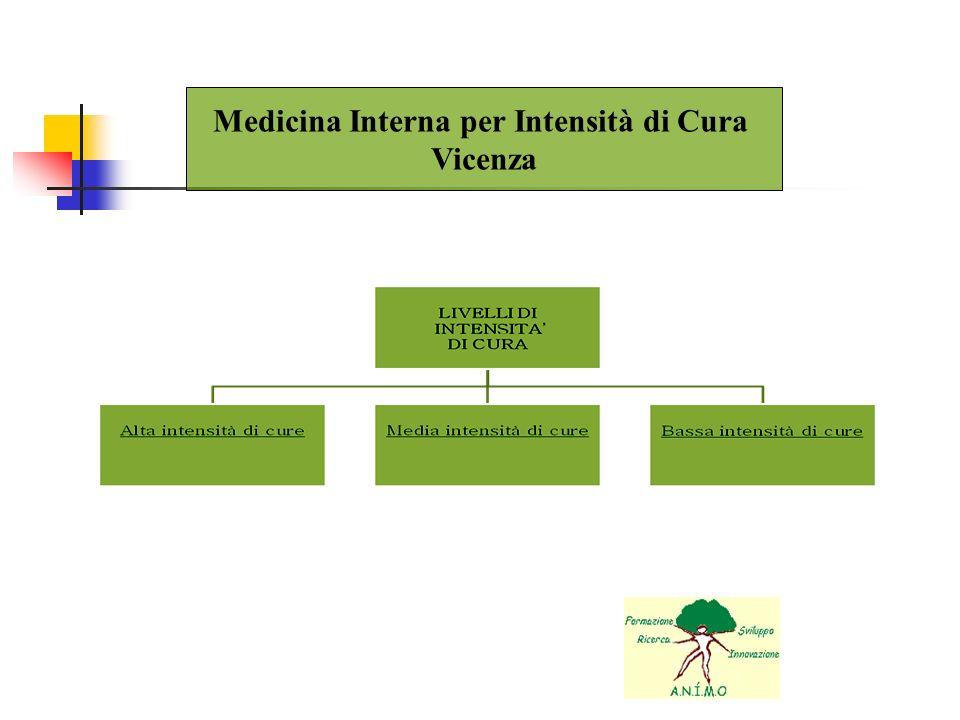 Medicina Interna per Intensità di Cura