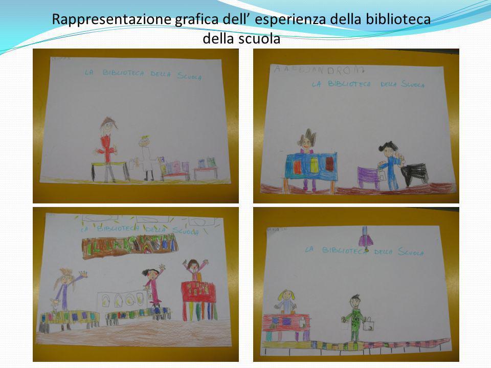 Rappresentazione grafica dell' esperienza della biblioteca della scuola