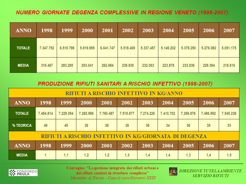 NUMERO GIORNATE DEGENZA COMPLESSIVE IN REGIONE VENETO (1998-2007) ANNO