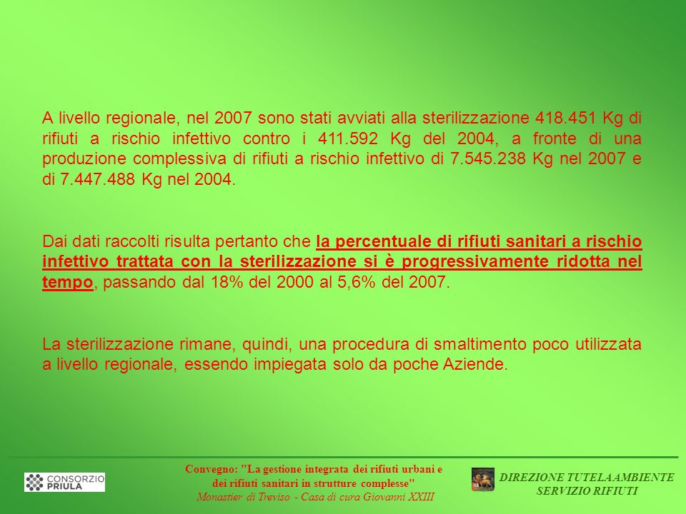 A livello regionale, nel 2007 sono stati avviati alla sterilizzazione 418.451 Kg di rifiuti a rischio infettivo contro i 411.592 Kg del 2004, a fronte di una produzione complessiva di rifiuti a rischio infettivo di 7.545.238 Kg nel 2007 e di 7.447.488 Kg nel 2004.