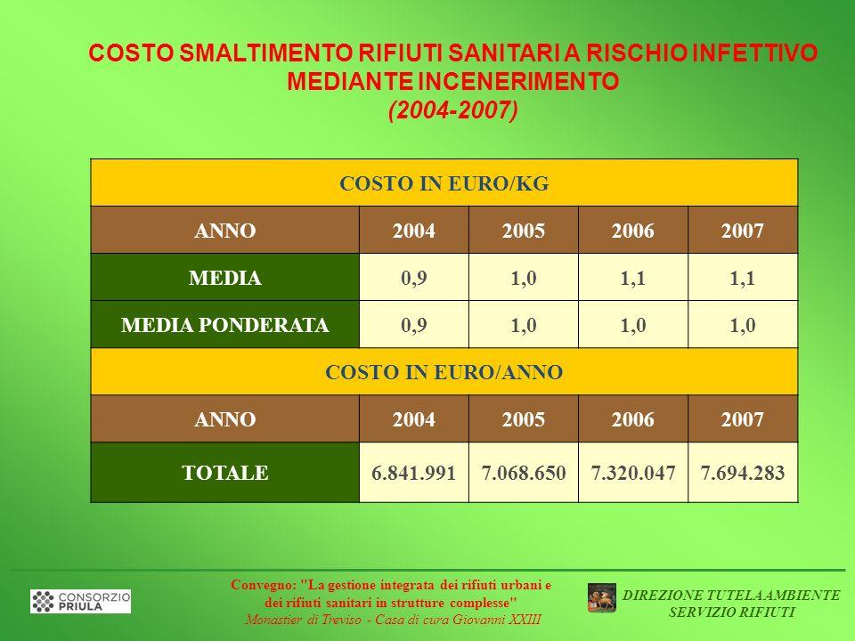 COSTO SMALTIMENTO RIFIUTI SANITARI A RISCHIO INFETTIVO MEDIANTE INCENERIMENTO
